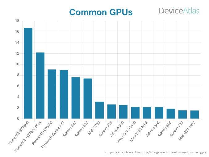 Smartphone GPU benchmarking when running advanced 3D graphics